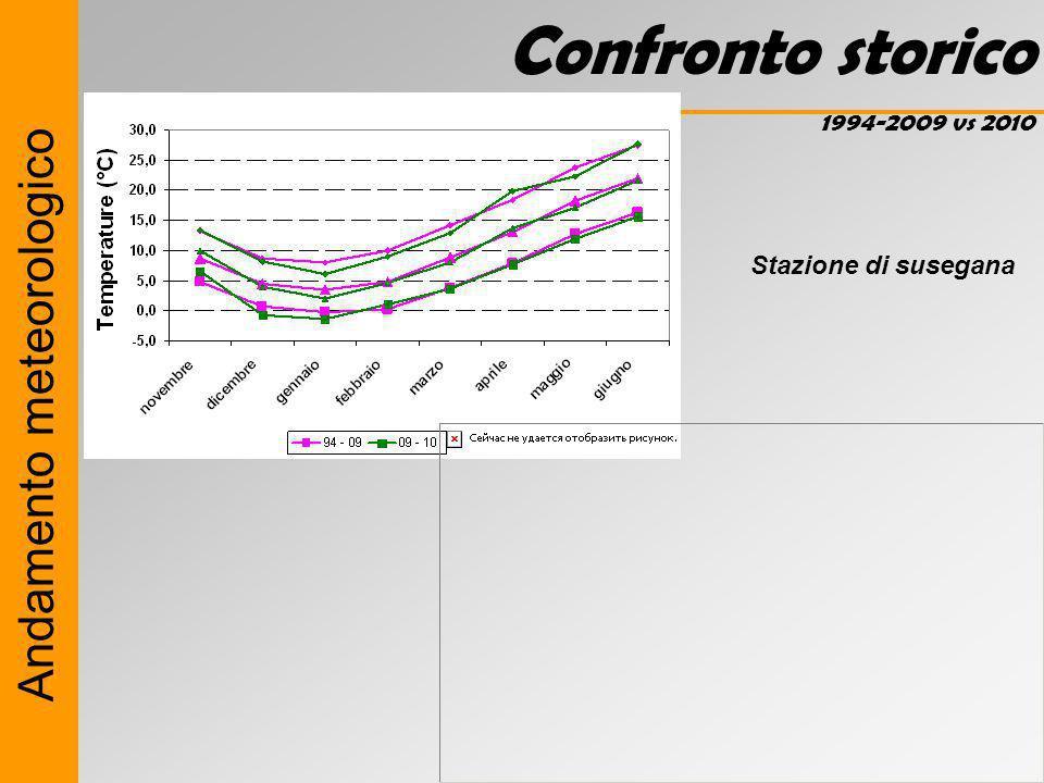 Andamento meteorologico Confronto storico 1994-2009 vs 2010 Stazione di susegana