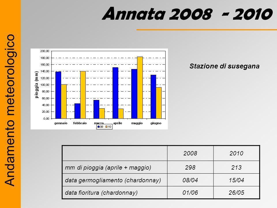 Andamento meteorologico Annata 2008 - 2010 Stazione di susegana 20082010 mm di pioggia (aprile + maggio)298213 data germogliamento (chardonnay)08/0415/04 data fioritura (chardonnay)01/0626/05