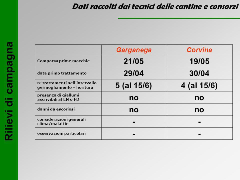 Dati raccolti dai tecnici delle cantine e consorzi GarganegaCorvina Comparsa prime macchie 21/0519/05 data primo trattamento 29/0430/04 n° trattamenti nell'intervallo germogliamento – fioritura 5 (al 15/6)4 (al 15/6) presenza di giallumi ascrivibili al LN o FD no danni da escoriosi no considerazioni generali clima/malattie -- osservazioni particolari -- Rilievi di campagna