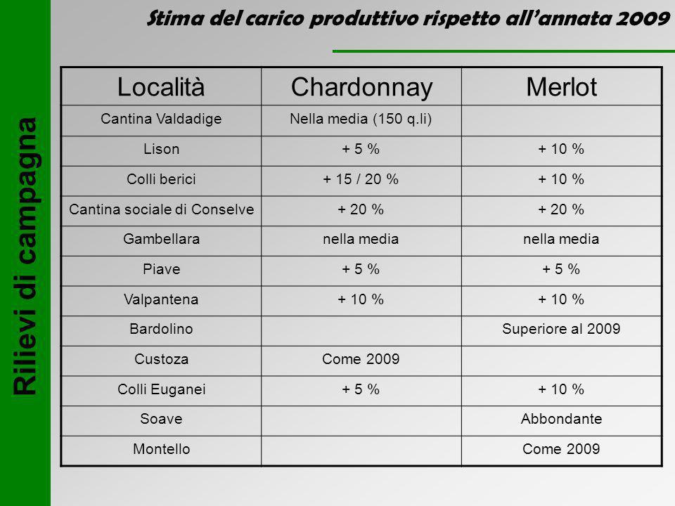 Stima del carico produttivo rispetto all'annata 2009 Rilievi di campagna LocalitàChardonnayMerlot Cantina ValdadigeNella media (150 q.li) Lison+ 5 %+ 10 % Colli berici+ 15 / 20 %+ 10 % Cantina sociale di Conselve+ 20 % Gambellaranella media Piave+ 5 % Valpantena+ 10 % BardolinoSuperiore al 2009 CustozaCome 2009 Colli Euganei+ 5 %+ 10 % SoaveAbbondante MontelloCome 2009