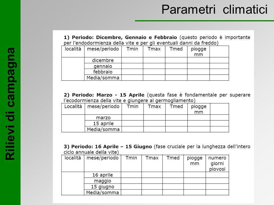 Parametri climatici Rilievi di campagna