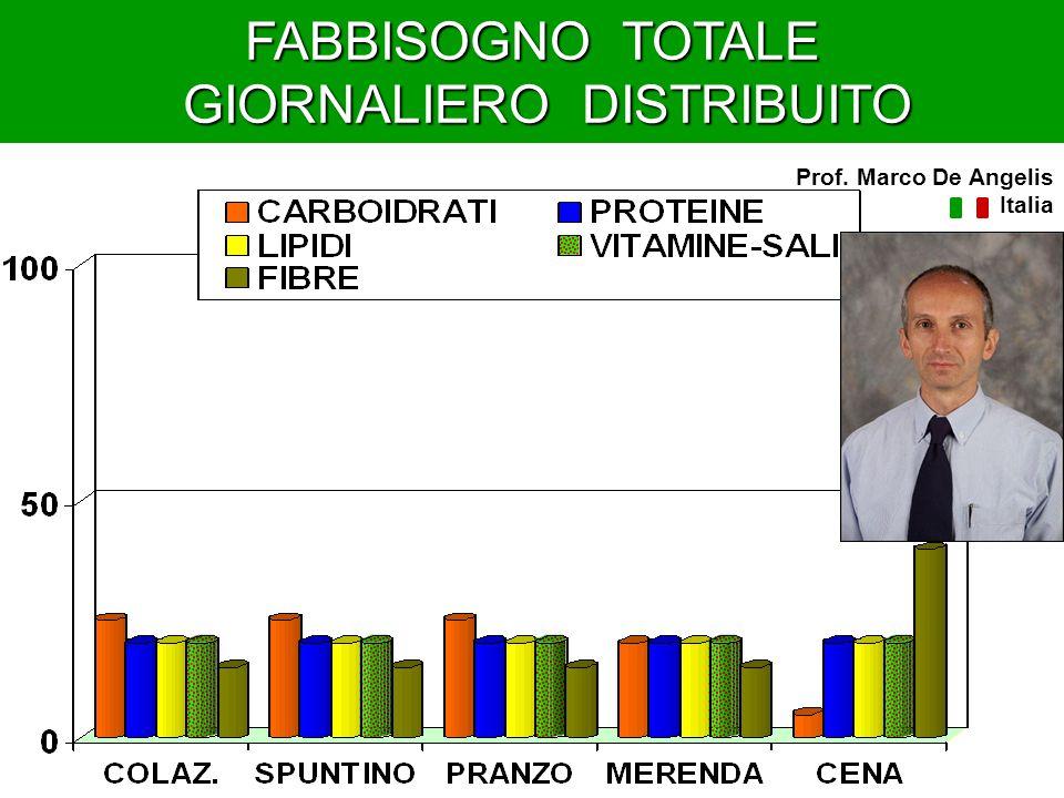 FABBISOGNO TOTALE GIORNALIERO DISTRIBUITO GIORNALIERO DISTRIBUITO Prof. Marco De Angelis Italia