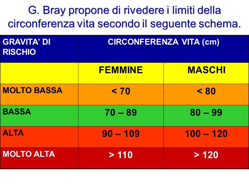 G. Bray propone di rivedere i limiti della circonferenza vita secondo il seguente schema. L'Italia è uno dei paesi europei con il maggior numero di ba