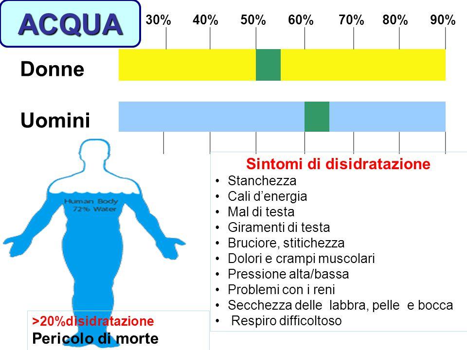 30% 40% 50% 60% 70% 80% 90% Donne Uomini Sintomi di disidratazione Stanchezza Cali d'energia Mal di testa Giramenti di testa Bruciore, stitichezza Dol