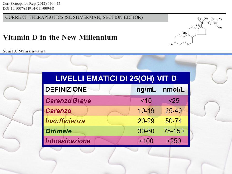 LIVELLI EMATICI DI 25(OH) VIT D DEFINIZIONEng/mLnmol/L Carenza Grave<10<25 Carenza10-1925-49 Insufficienza20-2950-74 Ottimale30-6075-150 Intossicazion