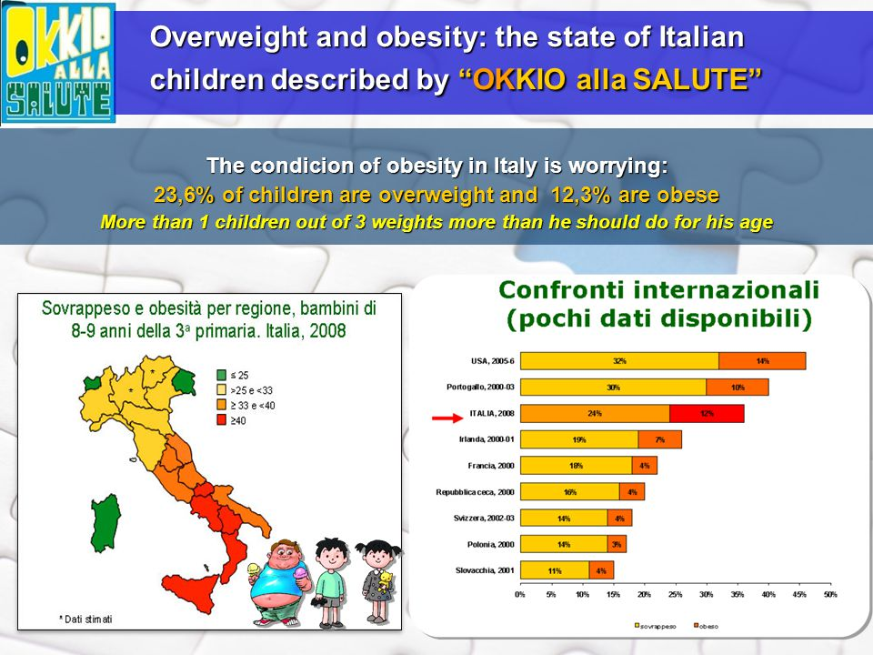 The condicion of obesity in Italy is worrying: 23,6% of children are overweight and 12,3% are obese More than 1 children out of 3 weights more than he should do for his age Overweight and obesity: the state of Italian children described by OKKIO alla SALUTE