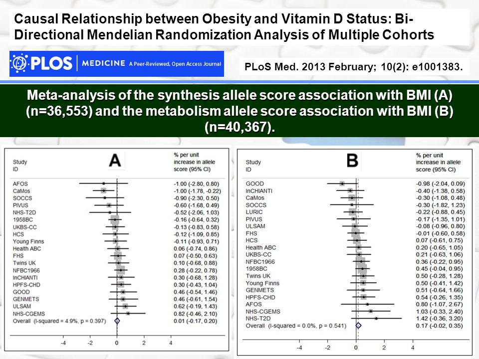 Causal Relationship between Obesity and Vitamin D Status: Bi- Directional Mendelian Randomization Analysis of Multiple Cohorts PLoS Med.