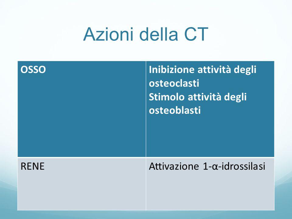 Anatomia Patologica Gli adenomi interessano generalmente le paratiroidi inferiori ma nel 6-10% dei casi l adenoma può essere localizzato nel timo, nella tiroide o nel retroesofago (paratiroidi ectopiche) Il carcinoma paratiroideo di solito non ha caratteristiche di aggressività Se il paziente viene sottoposto ad intervento chirurgico, la guarigione è sicura