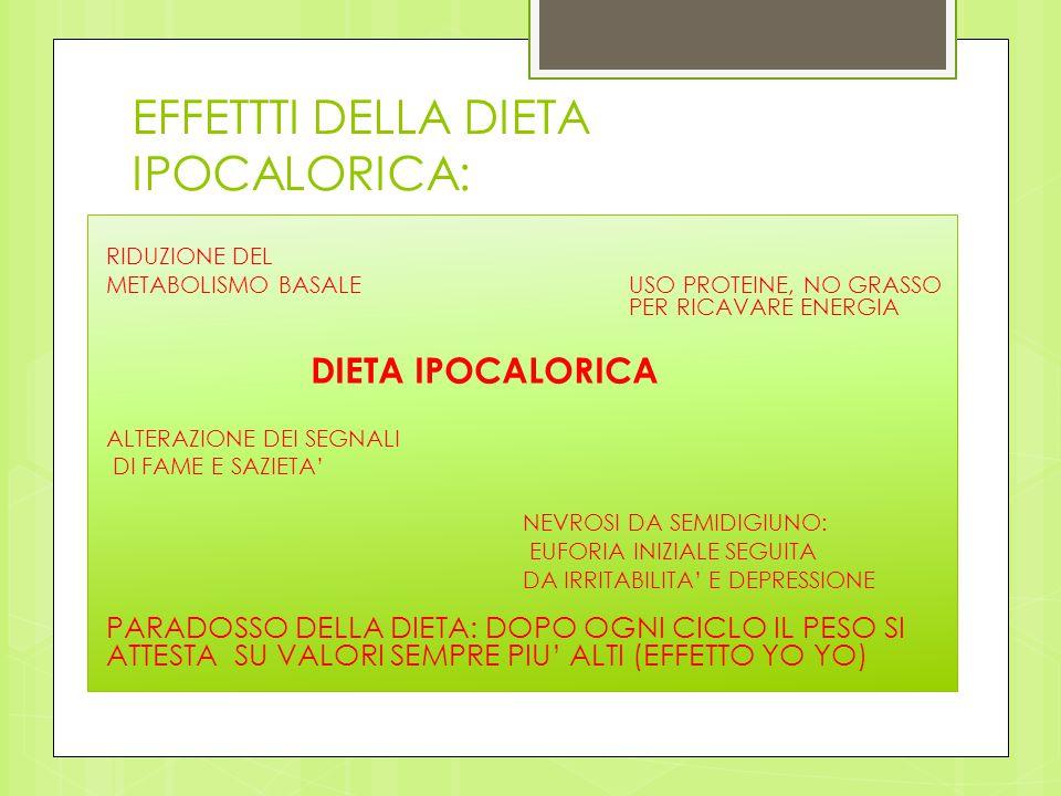 EFFETTTI DELLA DIETA IPOCALORICA: RIDUZIONE DEL METABOLISMO BASALEUSO PROTEINE, NO GRASSO PER RICAVARE ENERGIA DIETA IPOCALORICA ALTERAZIONE DEI SEGNA