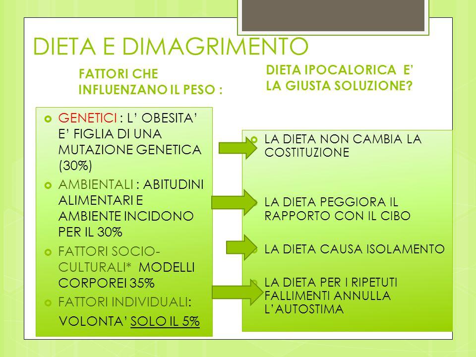DIETA E DIMAGRIMENTO FATTORI CHE INFLUENZANO IL PESO :  GENETICI : L' OBESITA' E' FIGLIA DI UNA MUTAZIONE GENETICA (30%)  AMBIENTALI : ABITUDINI ALI