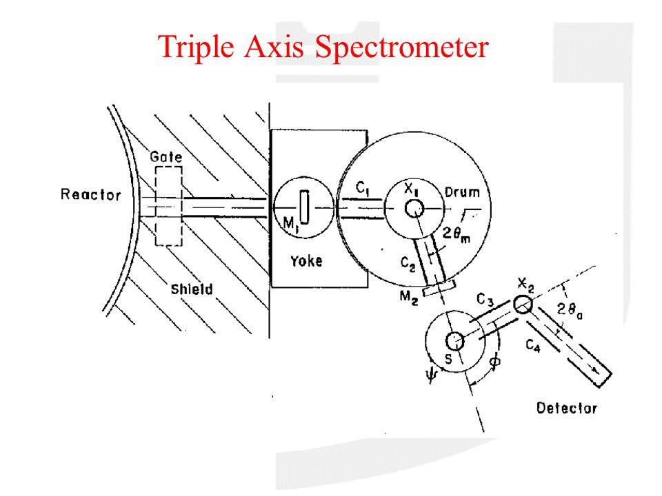 Lo spettrometro ad asse triplo ad asse triplo