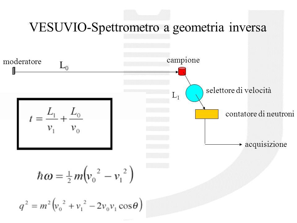 Come selezionare i neutroni in energia nell'intervallo 1-100 eV .
