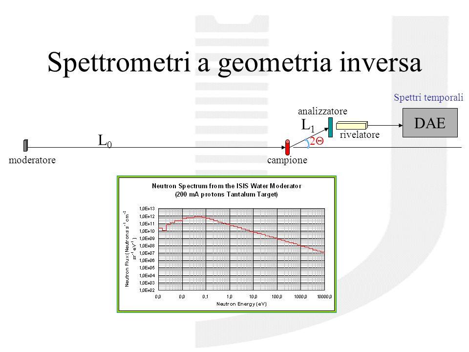 VESUVIO-Spettrometro a geometria inversa campione moderatore L0L0 selettore di velocità contatore di neutroni acquisizione L1L1