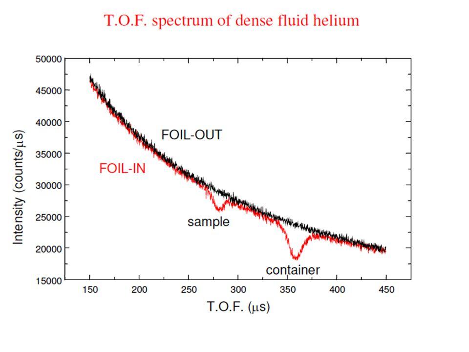 Spettrometri a geometria inversa DAE analizzatore campionemoderatore 22 L0L0 L1L1 Spettri temporali rivelatore