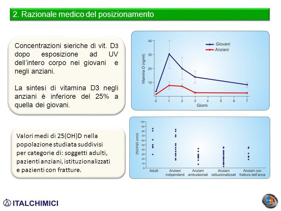 Concentrazioni sieriche di vit. D 3 dopo esposizione ad UV dell'intero corpo nei giovani e negli anziani. La sintesi di vitamina D3 negli anziani è in