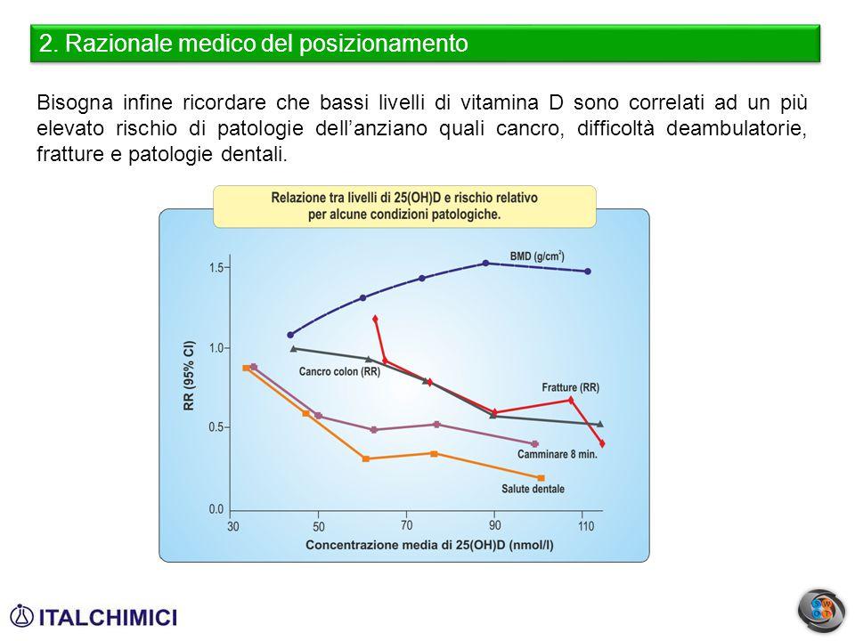 2. Razionale medico del posizionamento Bisogna infine ricordare che bassi livelli di vitamina D sono correlati ad un più elevato rischio di patologie