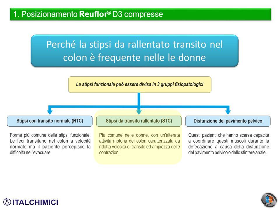 1. Posizionamento Reuflor ® D3 compresse Perché la stipsi da rallentato transito nel colon è frequente nelle le donne