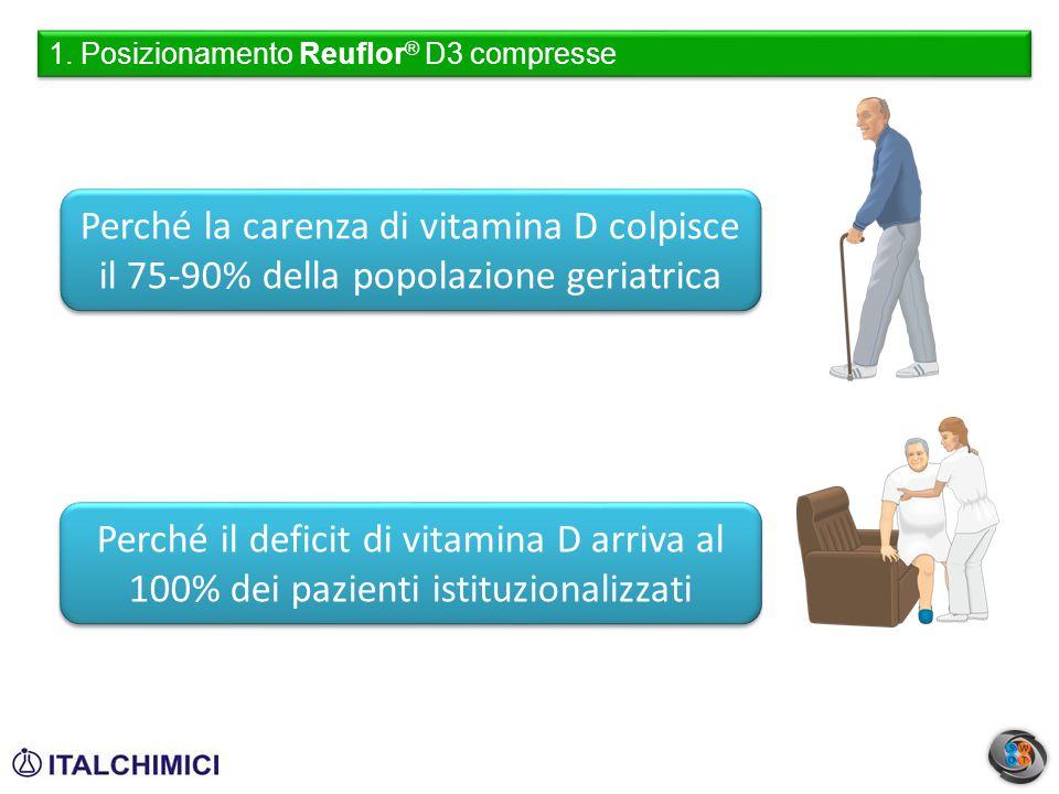 1. Posizionamento Reuflor ® D3 compresse Perché il deficit di vitamina D arriva al 100% dei pazienti istituzionalizzati Perché la carenza di vitamina
