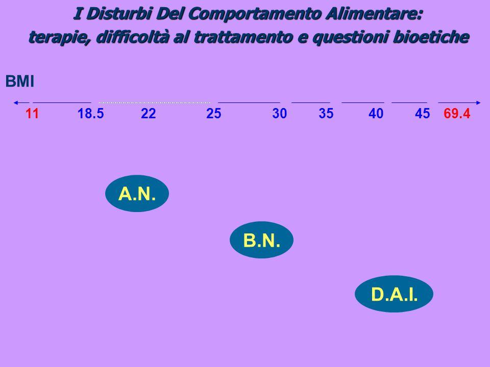 I Disturbi Del Comportamento Alimentare: terapie, difficoltà al trattamento e questioni bioetiche BMI 2225301118.535404569.4 A.N. B.N. D.A.I.