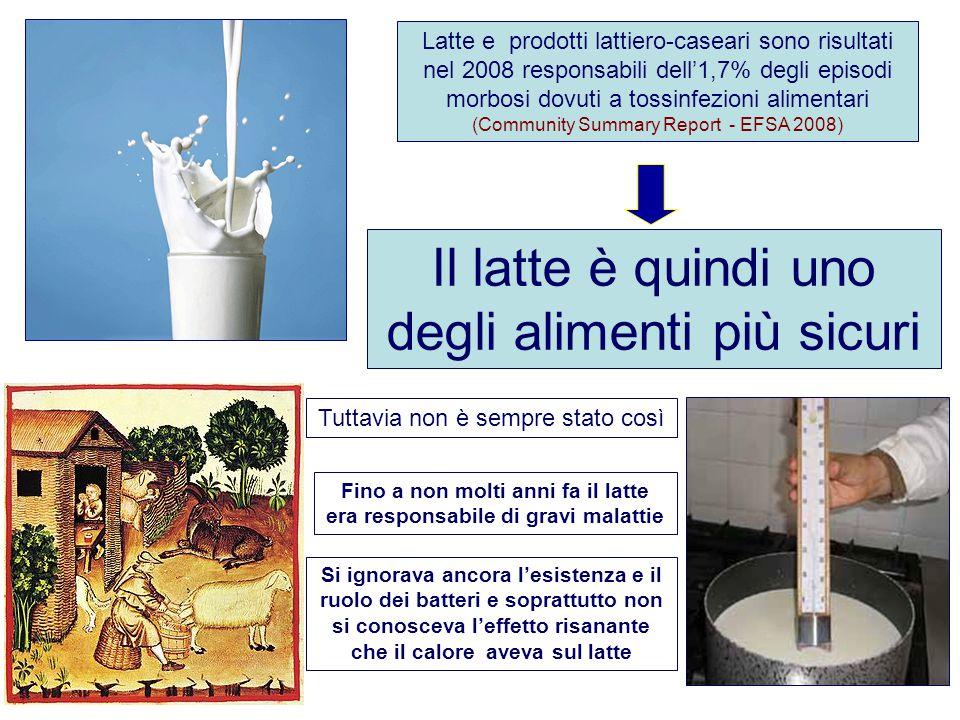 Il latte è quindi uno degli alimenti più sicuri Latte e prodotti lattiero-caseari sono risultati nel 2008 responsabili dell'1,7% degli episodi morbosi