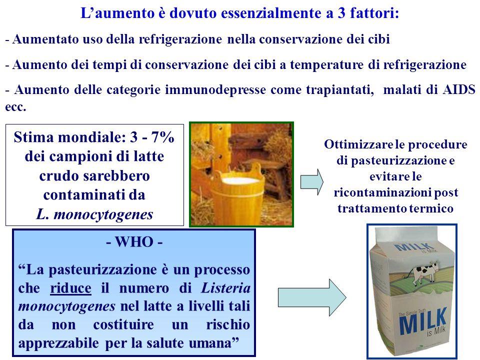 L'aumento è dovuto essenzialmente a 3 fattori: - Aumentato uso della refrigerazione nella conservazione dei cibi - Aumento dei tempi di conservazione