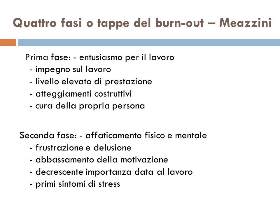 Quattro fasi o tappe del burn-out – Meazzini Prima fase: - entusiasmo per il lavoro - impegno sul lavoro - livello elevato di prestazione - atteggiame