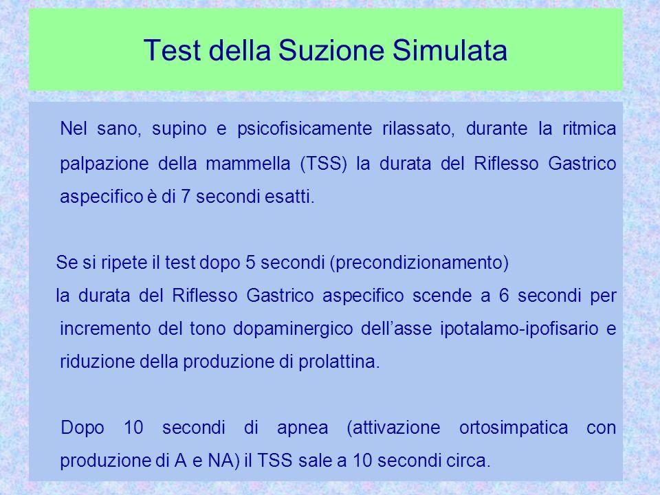 Test della Suzione Simulata Nel sano, supino e psicofisicamente rilassato, durante la ritmica palpazione della mammella (TSS) la durata del Riflesso Gastrico aspecifico è di 7 secondi esatti.