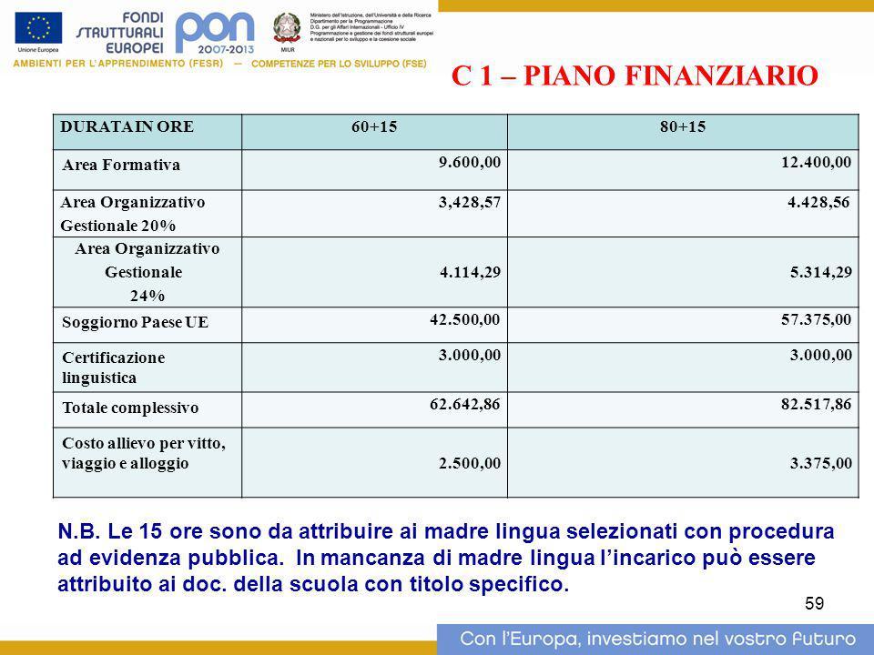 59 PIANO FINANZIARIO C 1 DURATA IN ORE60+1580+15 Area Formativa 9.600,0012.400,00 Area Organizzativo Gestionale 20% 3,428,574.428,56 Area Organizzativ