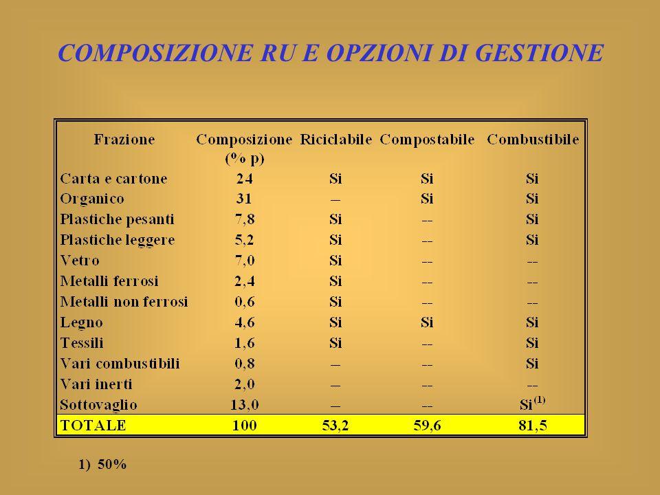 COMPOSIZIONE RU E OPZIONI DI GESTIONE 1) 50%