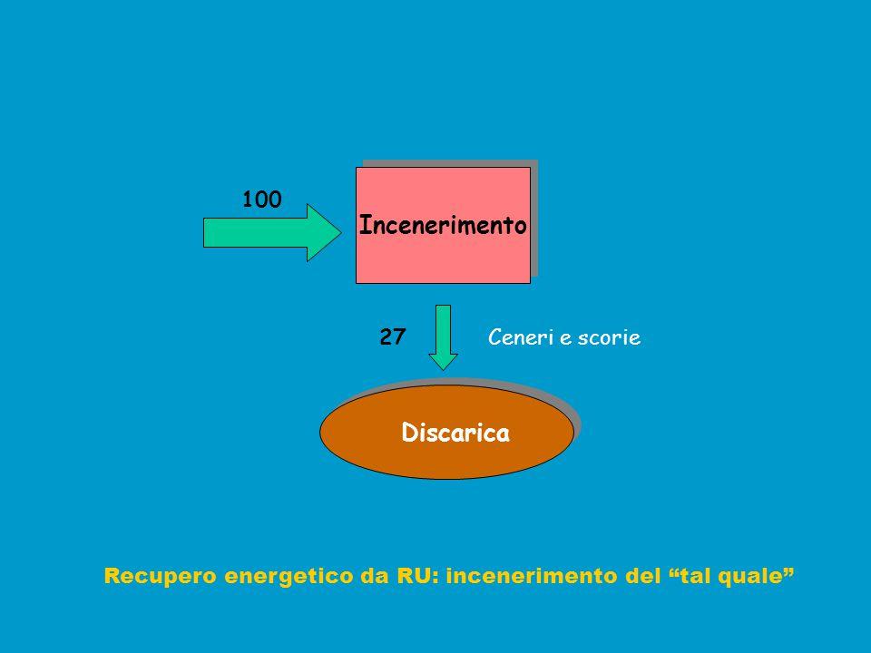 """Incenerimento Discarica Recupero energetico da RU: incenerimento del """"tal quale"""" Ceneri e scorie27 100"""