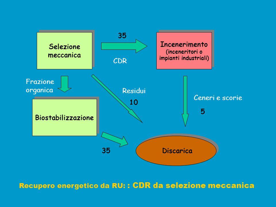 Selezione meccanica Selezione meccanica Incenerimento (inceneritori o impianti industriali) Incenerimento (inceneritori o impianti industriali) Biosta