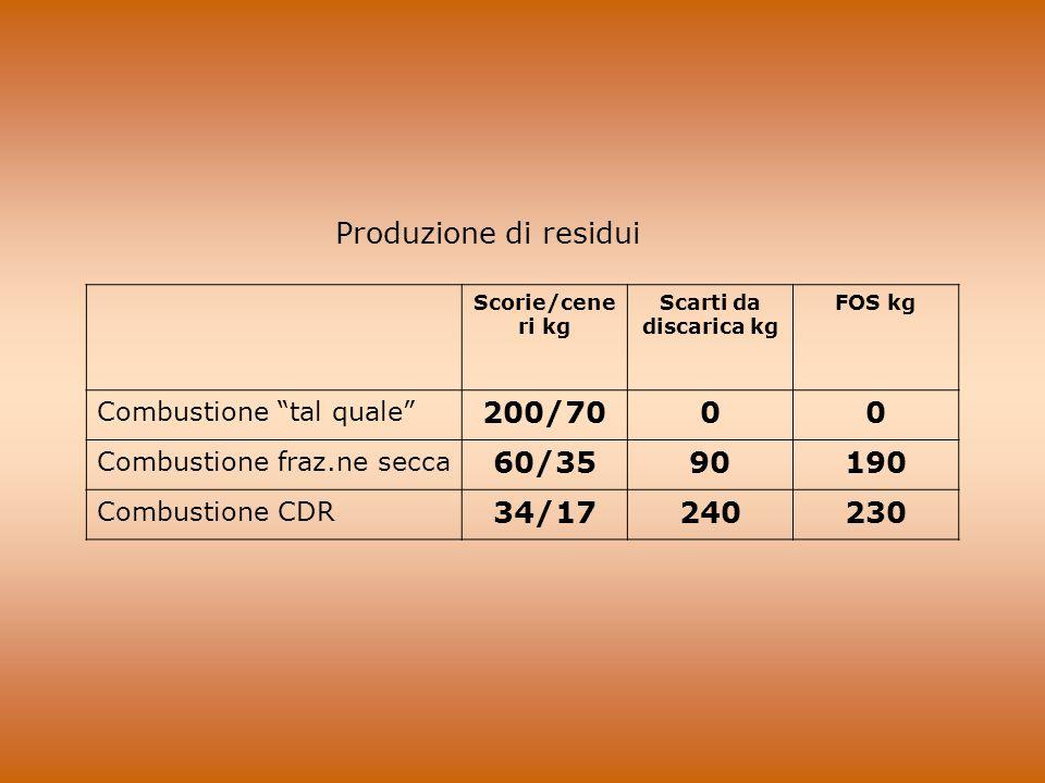 """Produzione di residui Scorie/cene ri kg Scarti da discarica kg FOS kg Combustione """"tal quale"""" 200/7000 Combustione fraz.ne secca 60/3590190 Combustion"""
