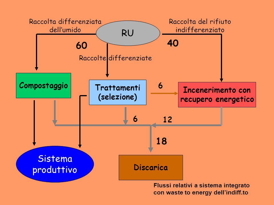 RU Raccolta differenziata dell'umido Compostaggio Discarica Sistema produttivo Raccolte differenziate Trattamenti (selezione) Raccolta del rifiuto ind