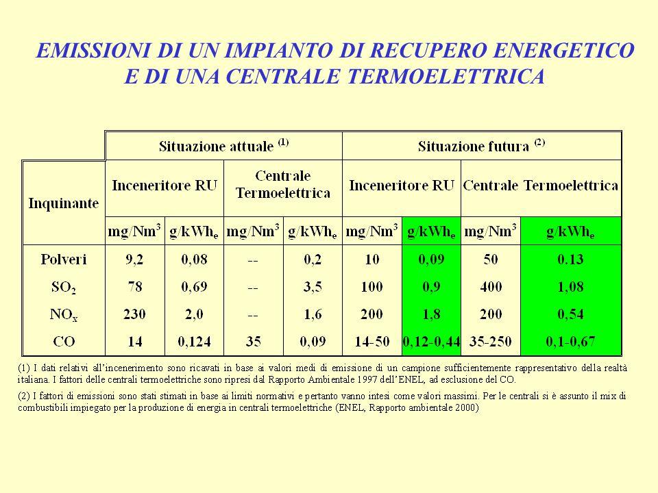 EMISSIONI DI UN IMPIANTO DI RECUPERO ENERGETICO E DI UNA CENTRALE TERMOELETTRICA