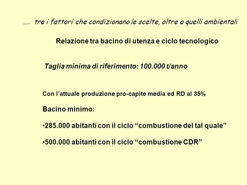 Relazione tra bacino di utenza e ciclo tecnologico Con l'attuale produzione pro-capite media ed RD al 35% Bacino minimo: 285.000 abitanti con il ciclo