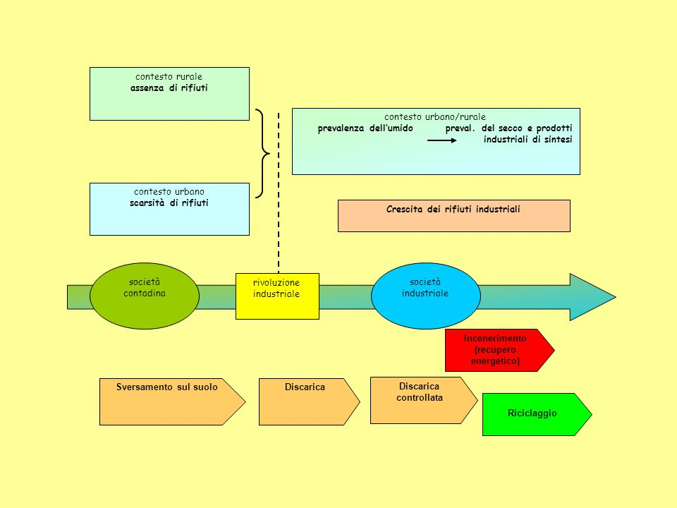Stoccaggio/ pretrattamenti Combustione Recupero energetico Trattamento fumi Conferimento rifiuti Presenza impianto Viabilità Emissioni ScorieInquin.