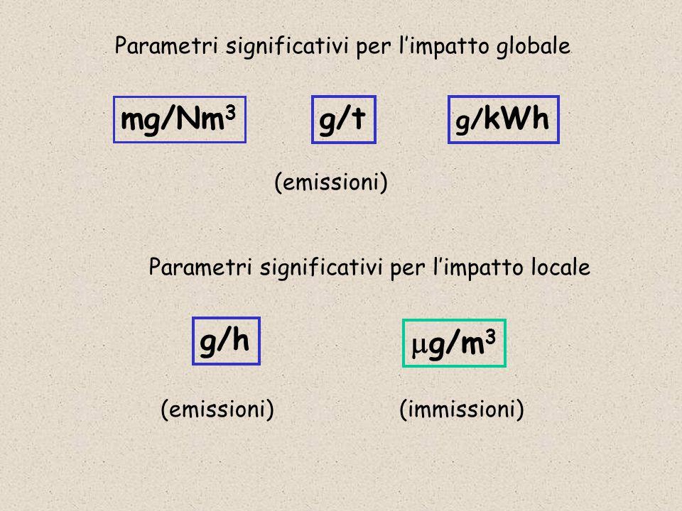 Parametri significativi per l'impatto globale Parametri significativi per l'impatto locale (emissioni) mg/Nm 3  g/m 3 g/t g/ kWh g/h (immissioni)