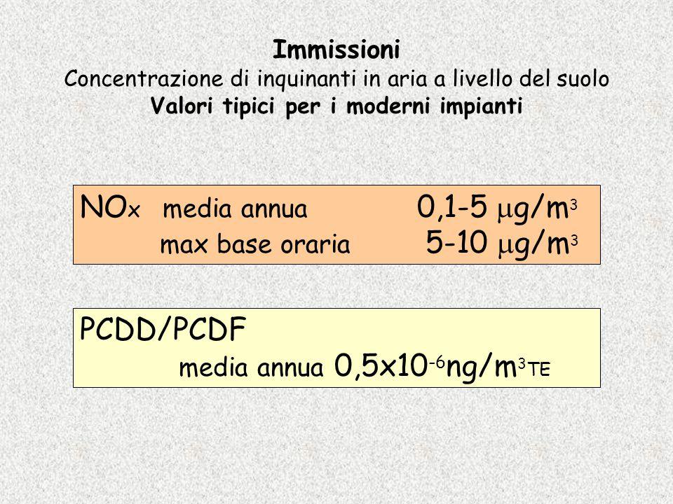 Immissioni Concentrazione di inquinanti in aria a livello del suolo Valori tipici per i moderni impianti NO x media annua 0,1-5  g/m 3 max base orari