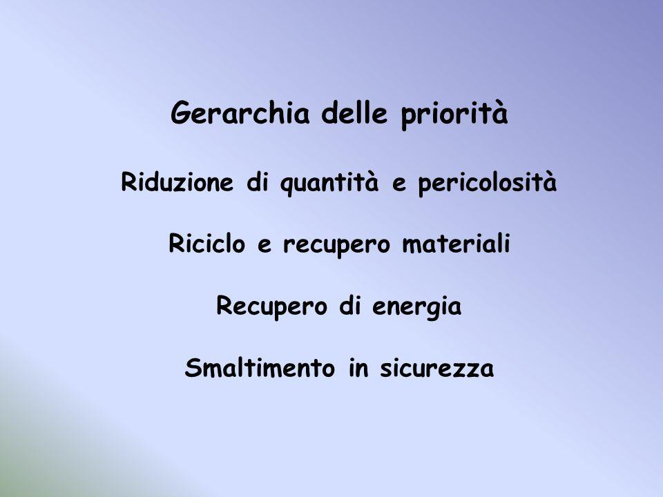 Gerarchia delle priorità Riduzione di quantità e pericolosità Riciclo e recupero materiali Recupero di energia Smaltimento in sicurezza