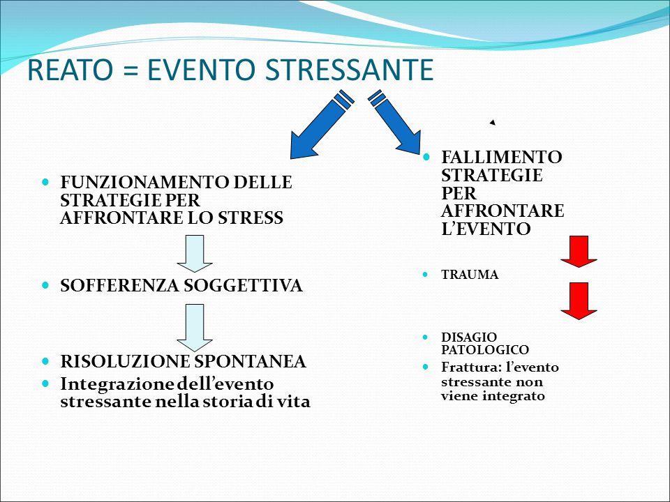 REATO = EVENTO STRESSANTE FUNZIONAMENTO DELLE STRATEGIE PER AFFRONTARE LO STRESS SOFFERENZA SOGGETTIVA RISOLUZIONE SPONTANEA Integrazione dell'evento