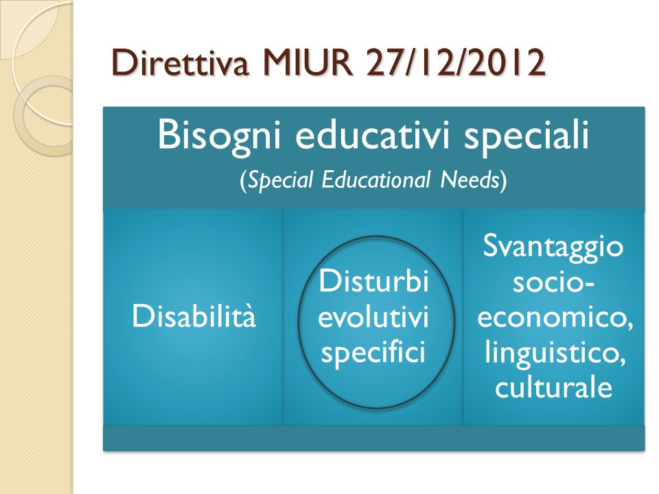 Direttiva MIUR 27/12/2012 Bisogni educativi speciali (Special Educational Needs) Disabilità Disturbi evolutivi specifici Svantaggio socio- economico,