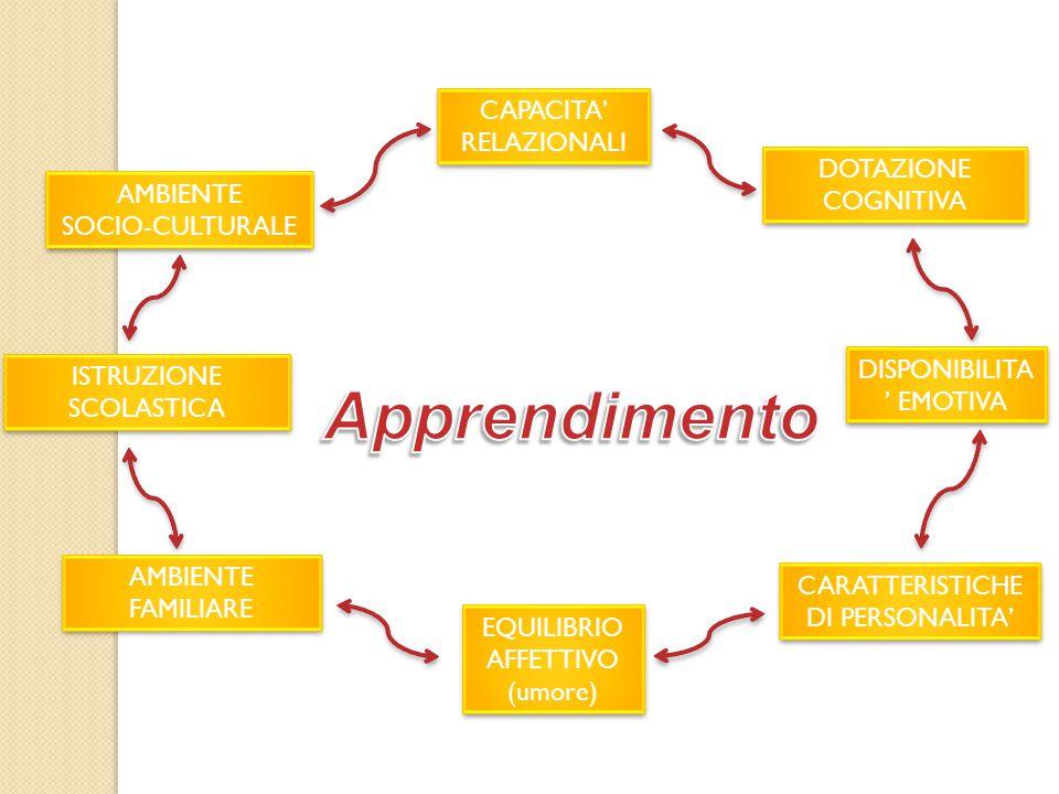 CAPACITA' RELAZIONALI CAPACITA' RELAZIONALI EQUILIBRIO AFFETTIVO (umore) EQUILIBRIO AFFETTIVO (umore) AMBIENTE FAMILIARE AMBIENTE FAMILIARE DISPONIBILITA ' EMOTIVA CARATTERISTICHE DI PERSONALITA' CARATTERISTICHE DI PERSONALITA' DOTAZIONE COGNITIVA AMBIENTE SOCIO-CULTURALE AMBIENTE SOCIO-CULTURALE ISTRUZIONE SCOLASTICA