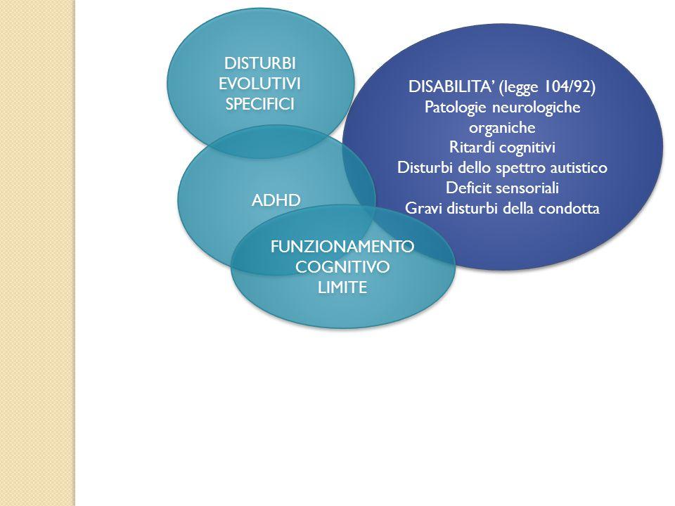 DISABILITA' (legge 104/92) Patologie neurologiche organiche Ritardi cognitivi Disturbi dello spettro autistico Deficit sensoriali Gravi disturbi della condotta DISABILITA' (legge 104/92) Patologie neurologiche organiche Ritardi cognitivi Disturbi dello spettro autistico Deficit sensoriali Gravi disturbi della condotta DISTURBI EVOLUTIVI SPECIFICI ADHD FUNZIONAMENTO COGNITIVO LIMITE