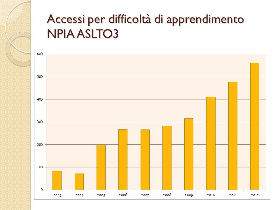 Accessi per difficoltà di apprendimento NPIA ASLTO3