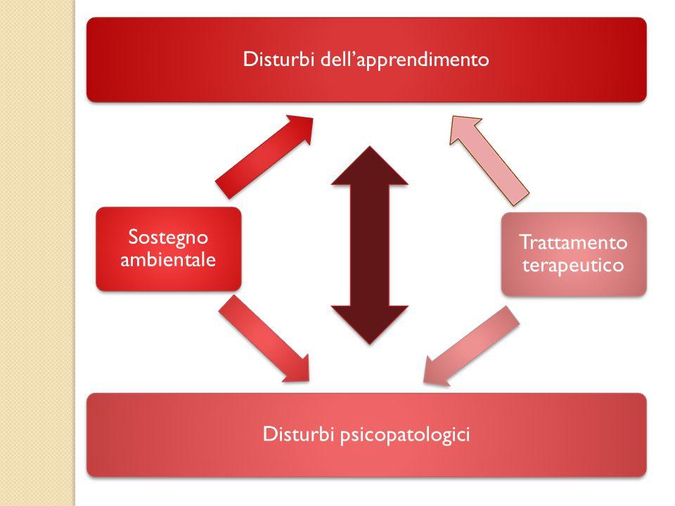 Disturbi dell'apprendimento Sostegno ambientale Disturbi psicopatologici Trattamento terapeutico
