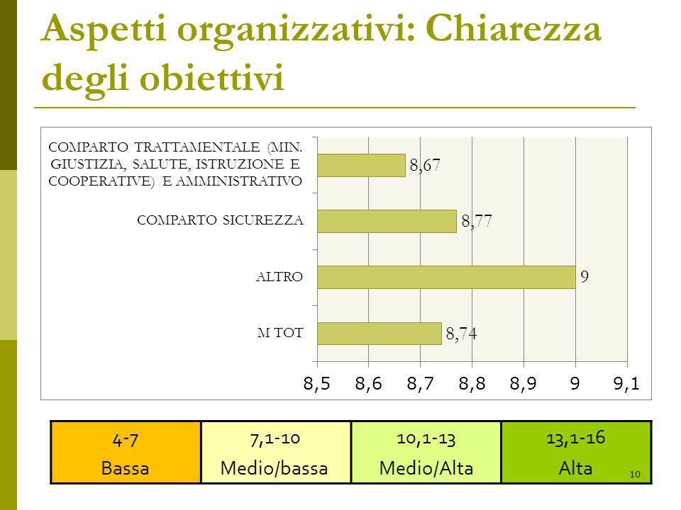 Aspetti organizzativi: Chiarezza degli obiettivi 4-7 Bassa 7,1-10 Medio/bassa 10,1-13 Medio/Alta 13,1-16 Alta 10