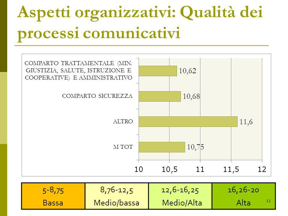 Aspetti organizzativi: Qualità dei processi comunicativi 5-8,75 Bassa 8,76-12,5 Medio/bassa 12,6-16,25 Medio/Alta 16,26-20 Alta 11