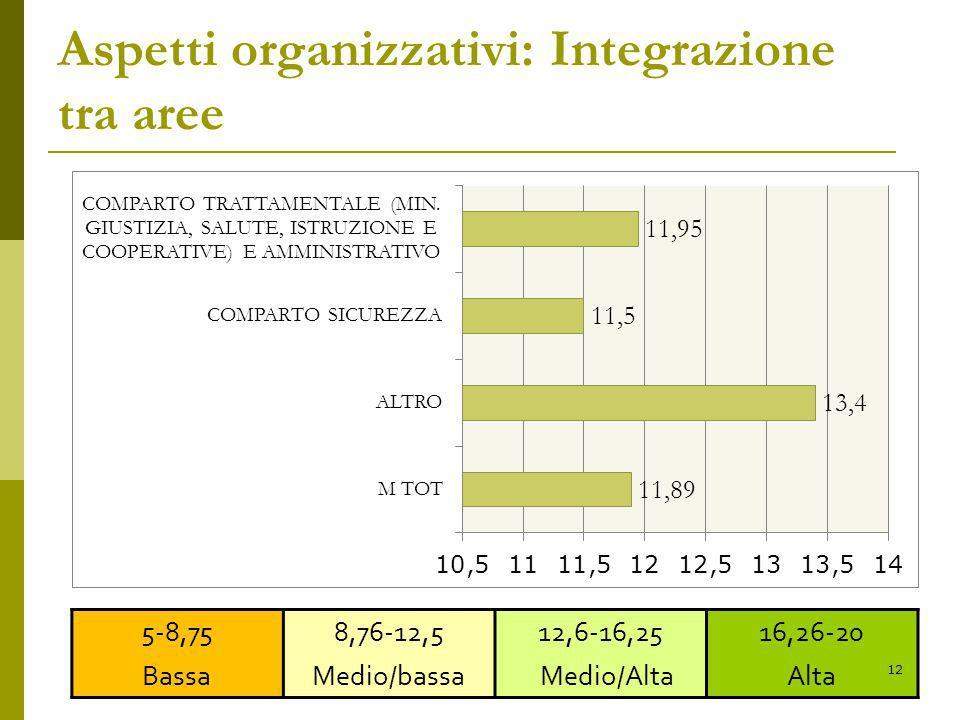 Aspetti organizzativi: Integrazione tra aree 5-8,75 Bassa 8,76-12,5 Medio/bassa 12,6-16,25 Medio/Alta 16,26-20 Alta 12