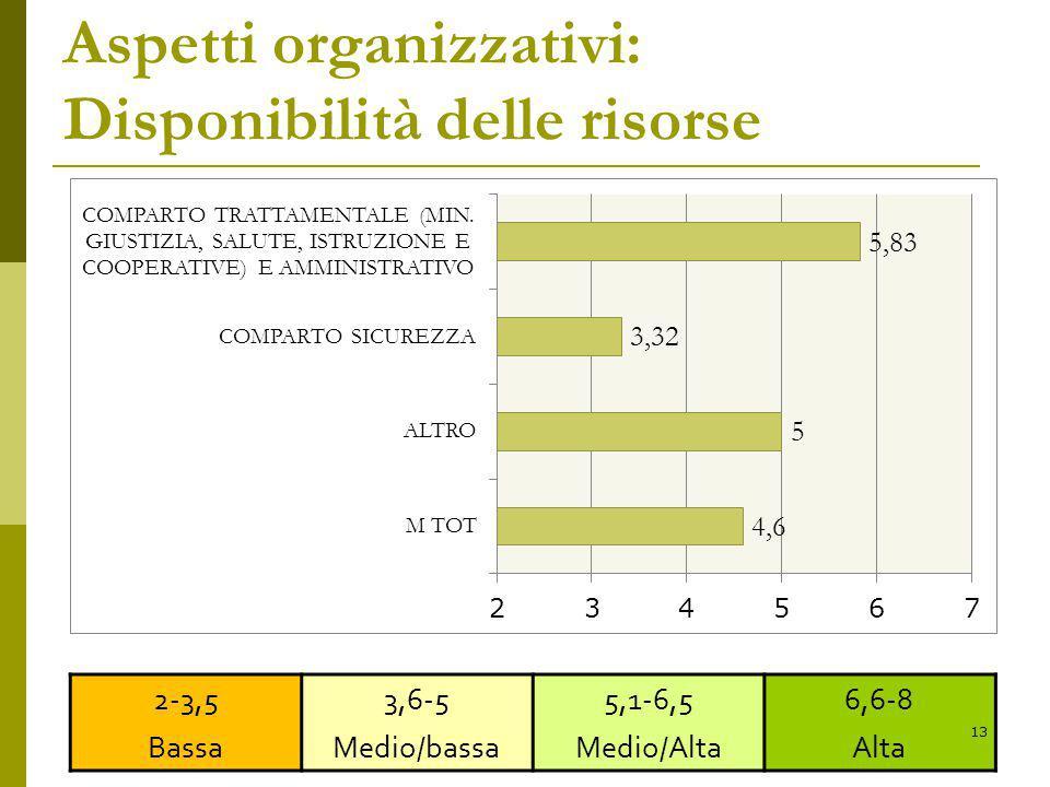 Aspetti organizzativi: Disponibilità delle risorse 2-3,5 Bassa 3,6-5 Medio/bassa 5,1-6,5 Medio/Alta 6,6-8 Alta 13