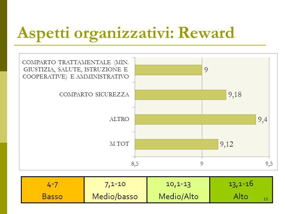 Aspetti organizzativi: Reward 4-7 Basso 7,1-10 Medio/basso 10,1-13 Medio/Alt0 13,1-16 Alto 15